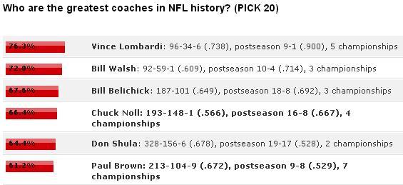 espn-poll-chuck-noll-greatest-coach