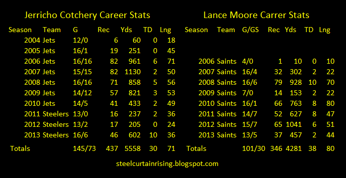 cotchery moore career statistics receptions touchdowns yards