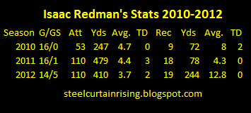issac redman stats rushing receiving stats 2010 2012