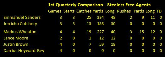 Steelers, Free Agency, wide receiver, sanders, cotchery, wheaton, brown