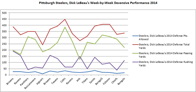 Steelers, 2014 Season, defense, LeBeau