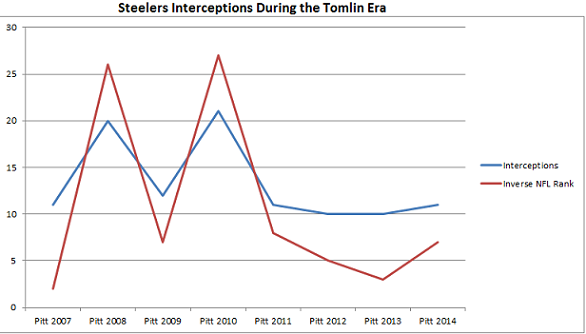 steelers, interceptions, turnovers, tomlim, carnell lake, dick lebeau, ray horton