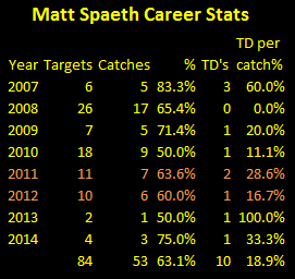 Matt Spaeth, career stats, catches, touchdowns, targets
