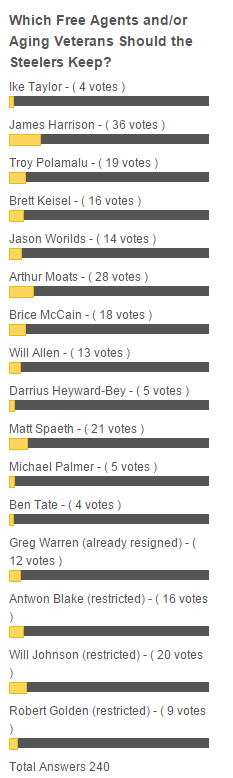Pittsburgh Steelers, 2015 Free Agents, Harrison, Polamalu, Kesiel, fans, poll