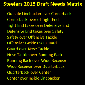 steelers, draft, needs, depth chart, pecking order, priority, 2015