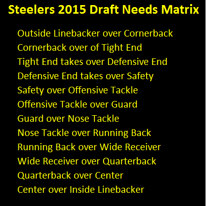 steelers, draft, needs, depth chart, pecking order, priority, 2015