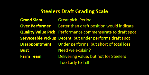 steelers, draft, grades, evaluations, bust, Kevin Colbert