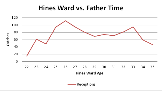 steelers, hines ward, statistics, peak, hall of fame