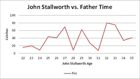steelers, john stallworth, statistics, career, hall of fame, peak