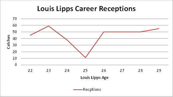steelers, louis lipps, statistics, career, peak, performance