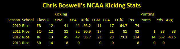 steelers, Chris Boswell, NCAA, kicking stats, punter,