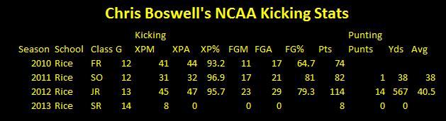 steelers, Chris Boswell, NCAA, kicking stats, punter,