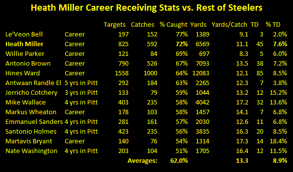 heath miller, career, reviving stats, targets to catches