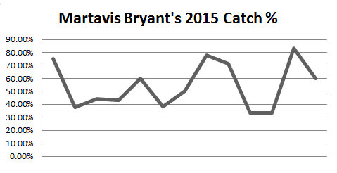 Martavis Bryant, 2015 catch %, week-by-week performance, staistics