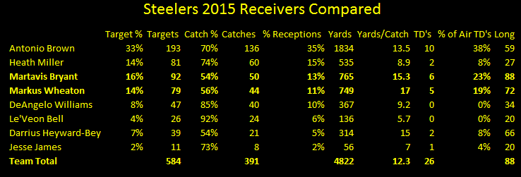 Pittsburgh Steelers, wide receivers, 2015, statistics