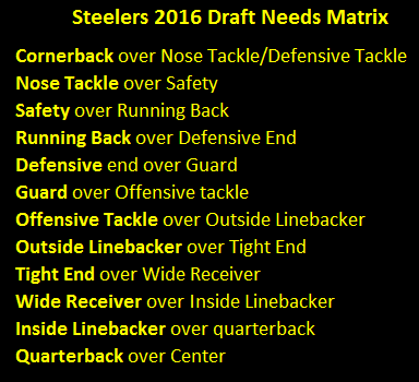 2016 NFL Draft, Steelers draft needs, steelers draft priorities, pittsburgh steelers 2016 draft needs matrix