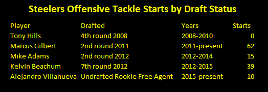 steelers, offensive tackles, draft picks, marcus gilbert, mike adams, kelvin beachum, jerald hawkins, tony hills