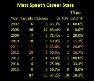 matt spaeth, career receiving stats, spaeth pass catching, touchdown catches