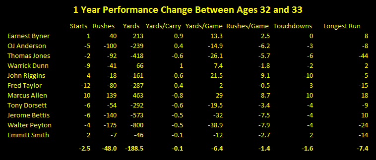 NFL running back performance age 32 vs age 33