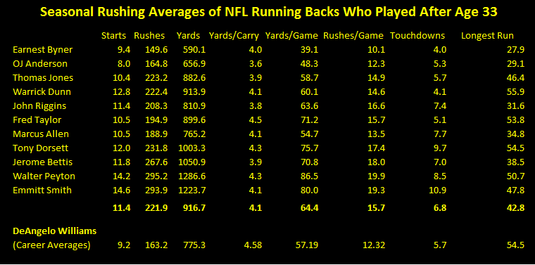 deangelo williams career rushing average, nfl running backs after age 33