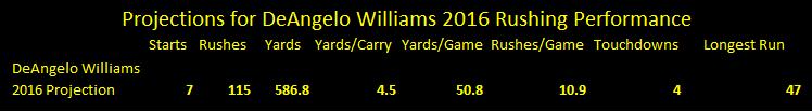 deangelo williams 2016 outlook, deangelo williams 2016 statistics, deangelo williams 2016 predictions
