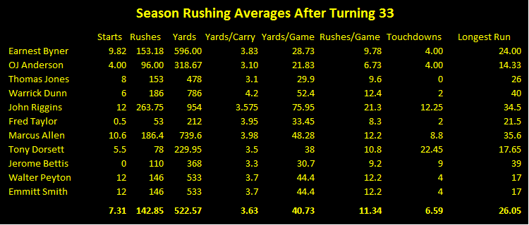 NFL running back rushing averages after age 33