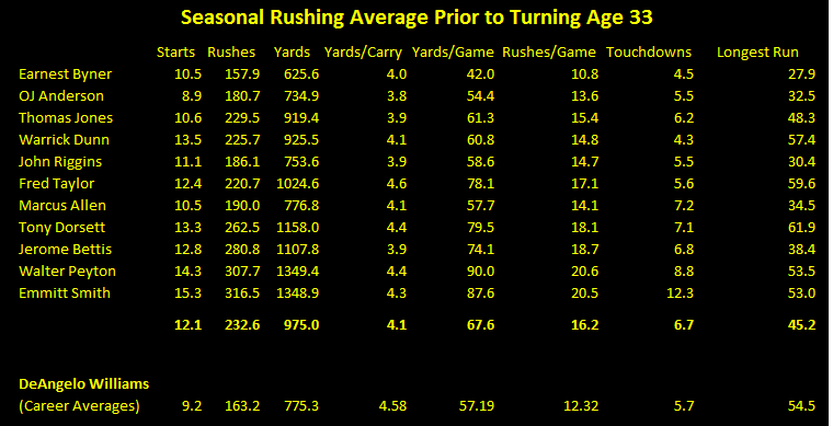 DeAngelo Williams career rushing average