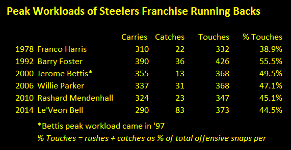 Le'veon Bell's shelf life, franco harris, Jerome bettis, rashard mendenhall, barry foster, willie parker