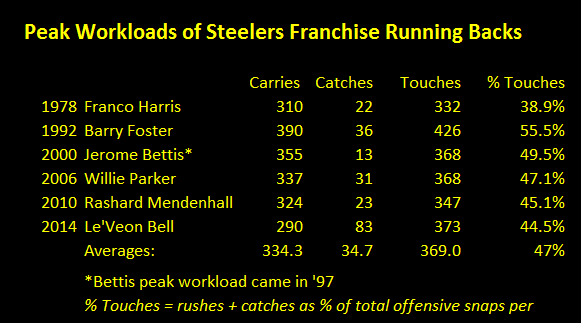 Le'Veon Bell's shelf life, nfl running back durability, steelers running back durability, peak workloads of steelers franchise running backs, jerome bettis, le'veon bell, rashard mendenhall, barry foster, franco harris