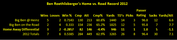 Ben Roethlisberger, Ben Roethlisberger road reacord 2012, Ben Roethlisberger home record 2012, Ben Roethlisberger Todd Haley 2012