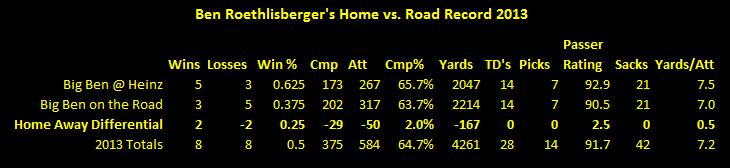 Ben Roethlisberger, Ben Roethlisberger road record 2013, Ben Roethlisberger passing statistics 2013, Ben Roethlisberger Todd Haley 2013
