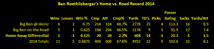 Ben Roethlisberger, Ben Roethlisberger home and away record 2014, Ben Roethlisberger statistics 2014, Ben Roethlisberger Todd Haley 2014