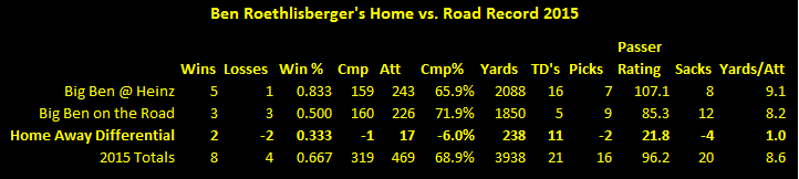 Ben Roethlisberger, Ben Roethlisberger road record 2015, Ben Roetlhisberger statistics 2015