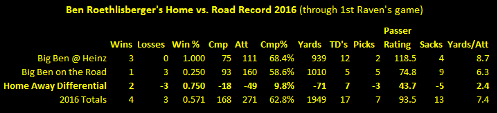 Ben Roethlisberger, Ben Roethlisberger road record 2016, Ben Roethlisberger statistics 2016