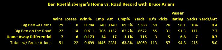 Ben Roethlisberger, Bruce Arians, Ben Roehtlisberger and Bruce Arians, Ben Roethlisberger's road record Bruce Arians, Ben Roethlisberger's statistics Bruce Arians