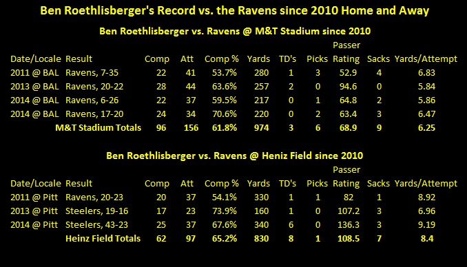 ben rothlisberger, M&T bank stadium, Ben Roethlisberger's M&T bank stadium losing streak