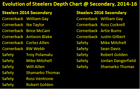 steelers secondary depth chart, steelers defensive backs depth chart, steelers depth chart defensive backfield