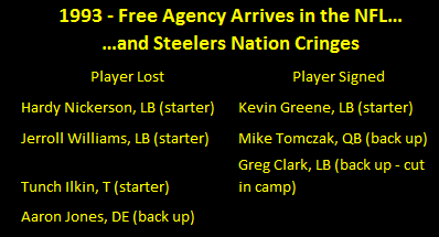 1993 Steelers Free Agency, 1993 Steelers Free Agents, 1993 Steelers free agent tracker