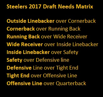 Steelers 2017 Draft Needs Matrix