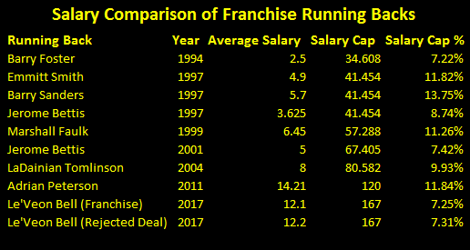 franchise running backs, franchise running backs contracts, franchise running backs salary