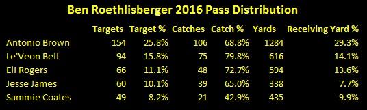 Ben Roethlisberger targets 2016, Ben Roethlisberger pass distribution stats 2016, Antonio Brown targets 2016, Le'Veon Bell Targets 2016, Jesse James Targets 2016, Eli Rogers Targets 2016, Sammie Coates Targets 2016