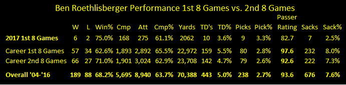 Ben Roethlisberger, Ben Roethlisberger stats, Ben Roethlisberger performance 2nd half season
