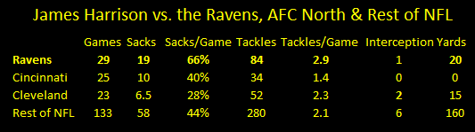 James Harrison vs Ravens, James Harrison sacks ravens, James Harrison vs AFC North