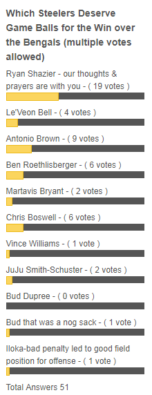 Steelers vs Bengals, Steelers Bengals Game ball polls, yAntonio Brown, yRyan Shazier