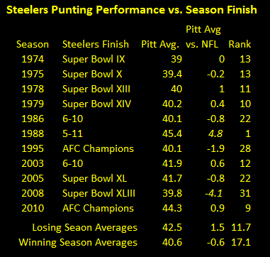 Steelers Punters, Steelers punting averages