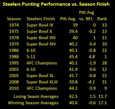 Steelers Punters, Steelers punting averages
