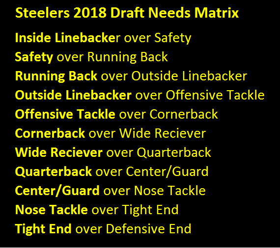 Steelers 2018 Draft Needs Matrix