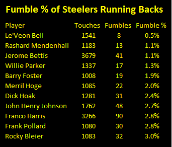 Steelers Running backs fumble percentages, Le'Veon Bell, Franco Harris, Jerome Bettis