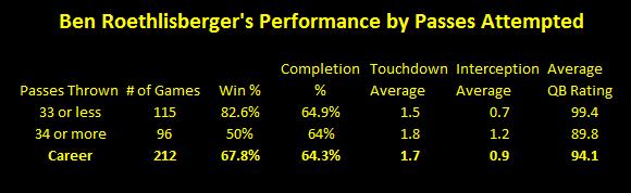 Ben Roethlisberger, Ben Roethlisberger passing statistics, Ben Roethlisberger 33 passing attempts