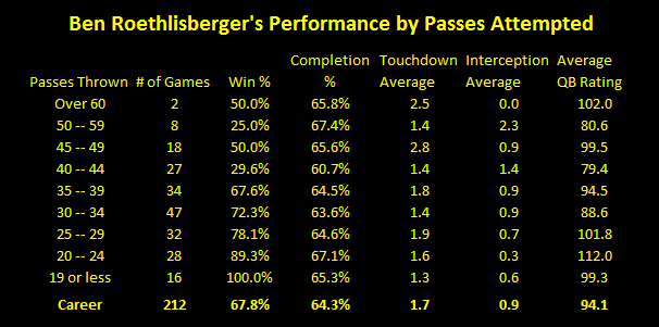 Ben Roethlisberger, Ben Roethlisberger career passing statistics, Ben Roethlisberger over 50 pass attempts